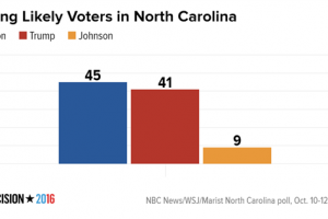 among_likely_voters_in_north_carolina_clinton_trump_johnson_chartbuilder_2_e38ad9f53a5d10467d5ac7815d9ddcc1-nbcnews-ux-600-480